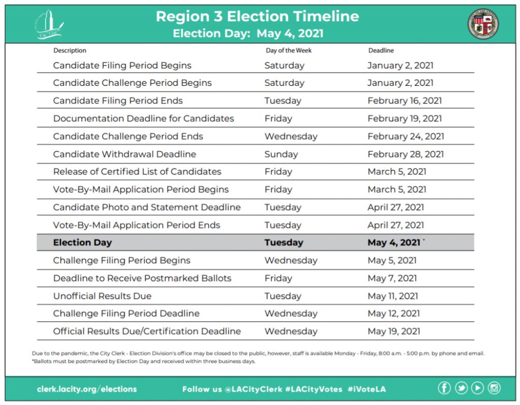Election Timeline