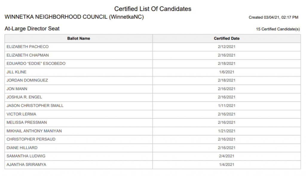 Certified candidate list
